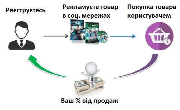 zarabotat-v-odnoklassnikax